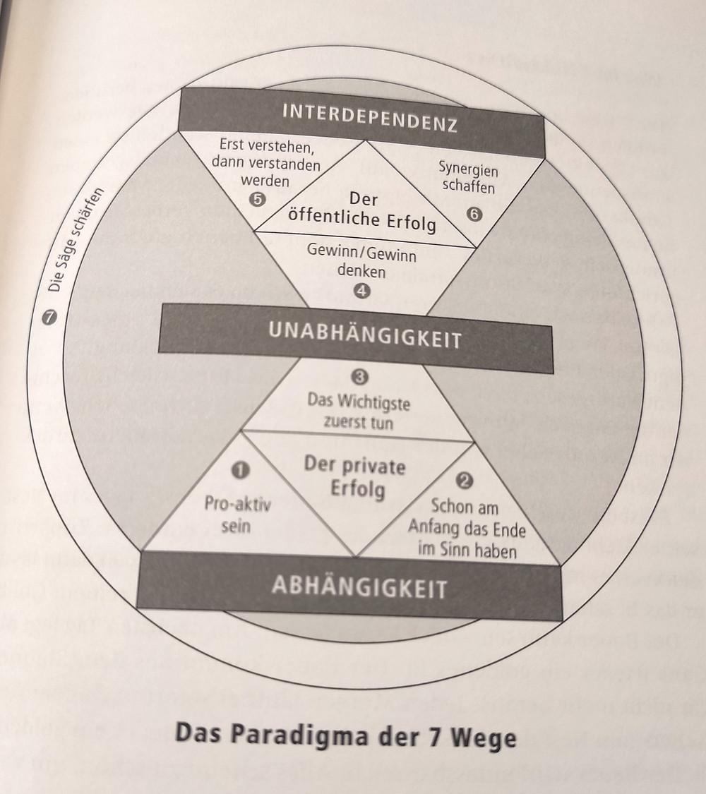 Das Paradigma der 7 Wege