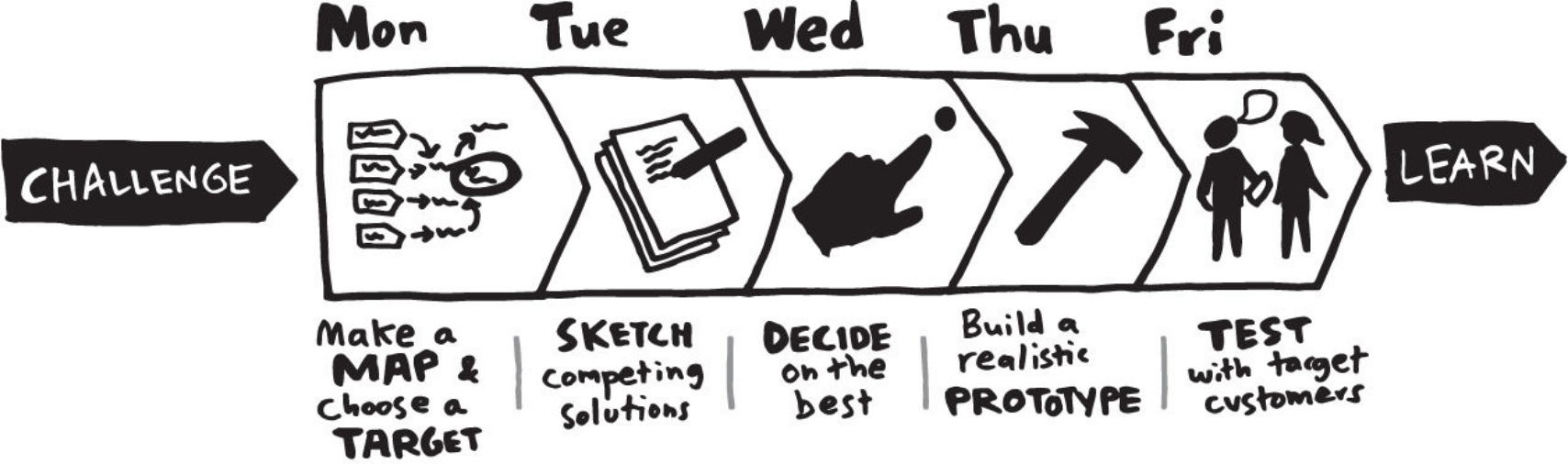 Aus dem Buch von Jake Knapp.  https://sebastian-winkler.de/rezension/sprint-how-to-solve-big-problems-and-test-new-ideas-in-just-five-days/